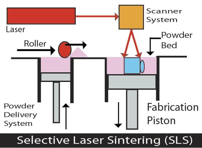 SLS tecnology